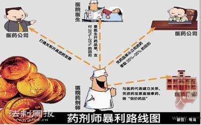 医药代表潜规则_江苏医药职业学院_医药代表月收入